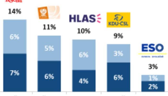 Hnutí Hlas posiluje, ukazuje průzkum STEM/MARK. Vevropských volbách má největší šanci zneparlamentních subjektů